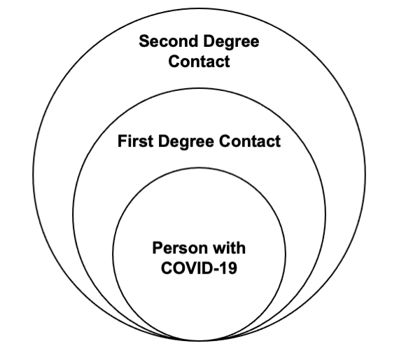 Three concentric circles. Person with COVID-19 in innermost circle, followed by first degree contact, followed by second degree contact